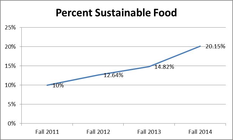 20 percent food